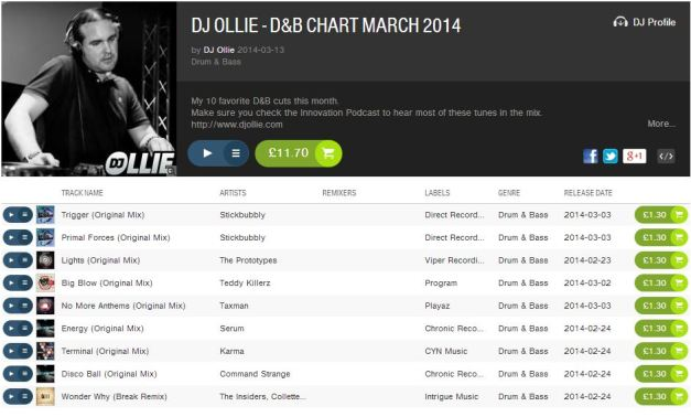 DJ Ollie March Top 10 Beatport