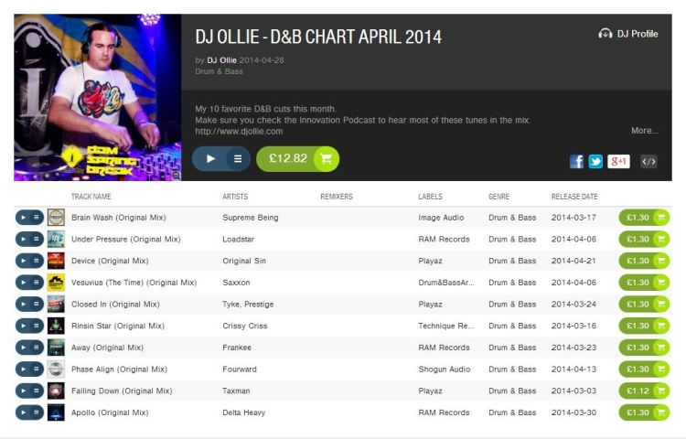 DJ Ollie - April 2014 Chart