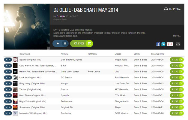 DJ Ollie - May 2014 top 10