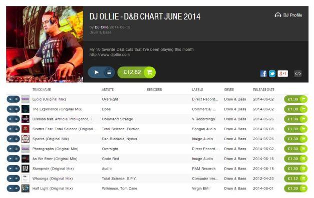 DJ Ollie - Top Ten June 2014