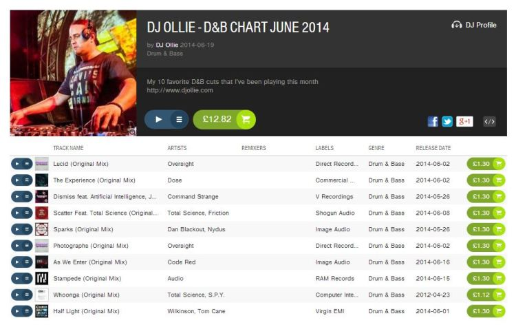 DJ Ollie - Top Ten June 2014