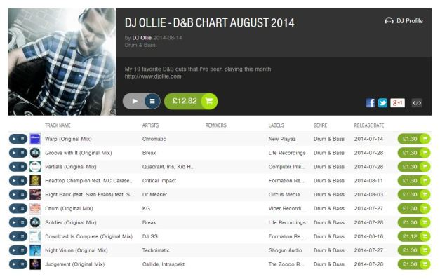 DJ Ollie - August 2014 Beatport D&B Chart