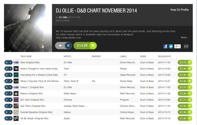 DJ Ollie - November 2014 chart