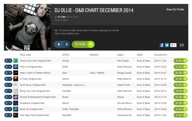 DJ Ollie - December 2014 D&B Chart