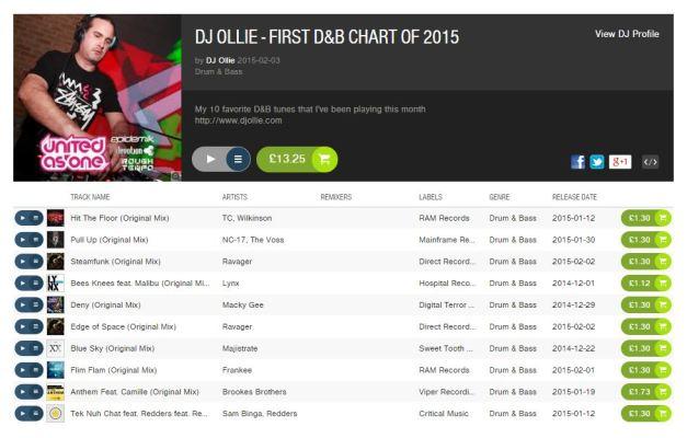 DJ Ollie - 2015 Beatport Top 10