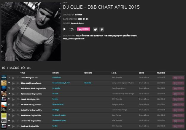 DJ Ollie - Top 10 April 2015