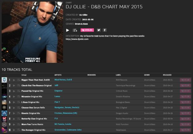 DJ Ollie - Top 10 May 2015