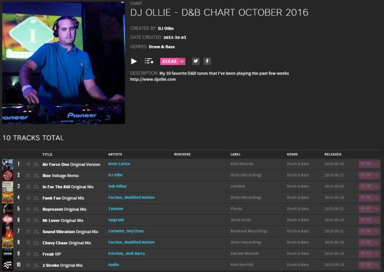 DJ Ollie - October Beatport Top 10