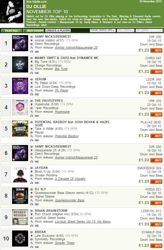 DJ Ollie - November Chart